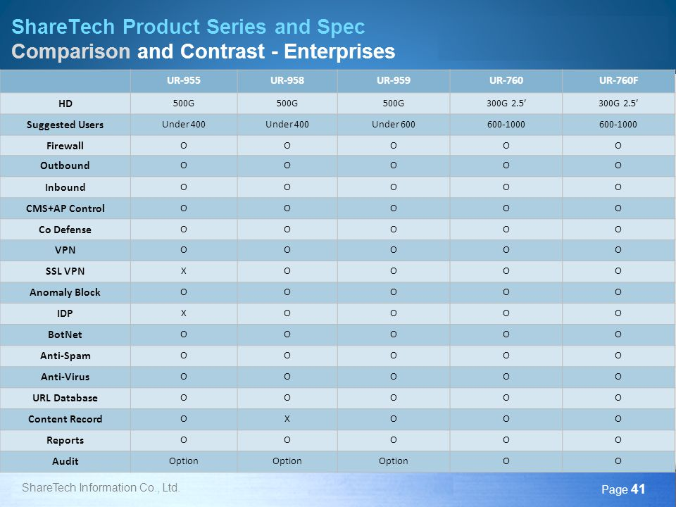 ShareTech Product Series and Spec Comparison and Contrast - Enterprises