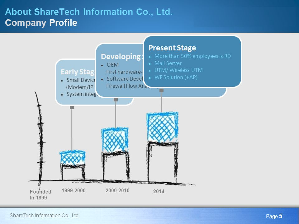 About ShareTech Information Co., Ltd. Company Profile
