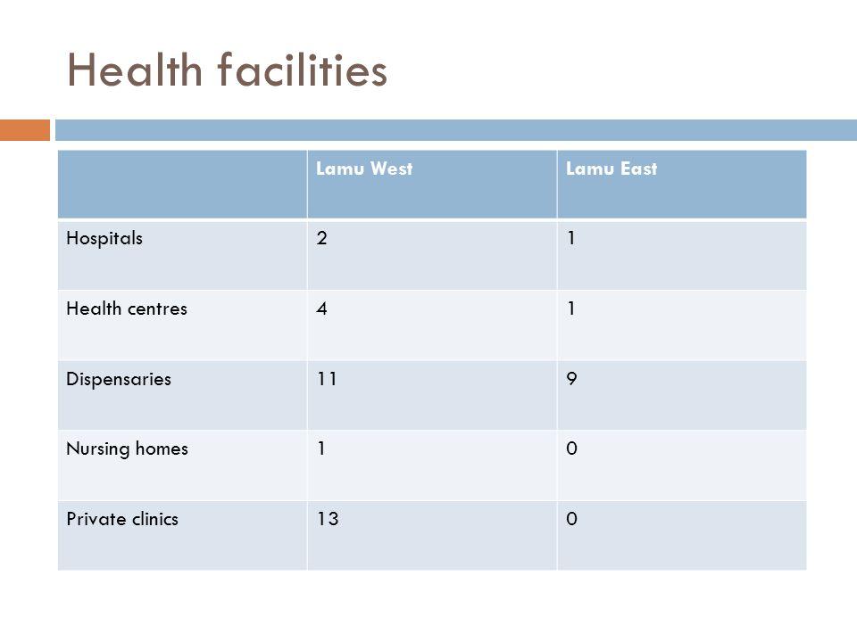 Health facilities Lamu West Lamu East Hospitals 2 1 Health centres 4