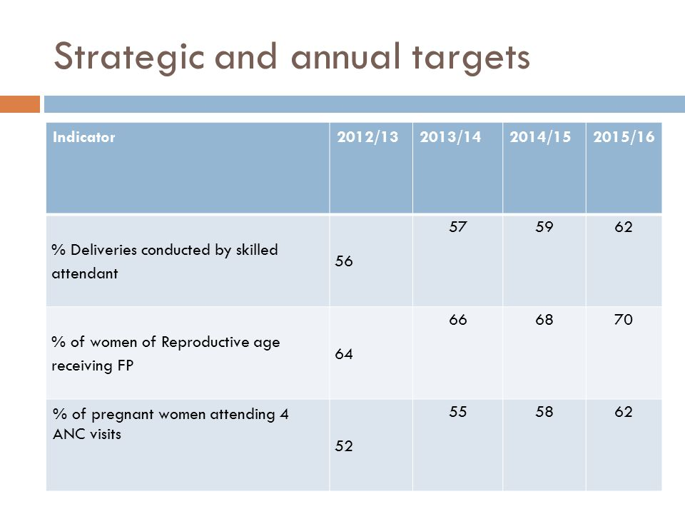 Strategic and annual targets