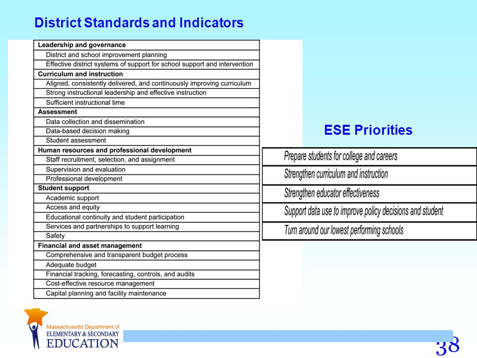 District Standards and Indicators