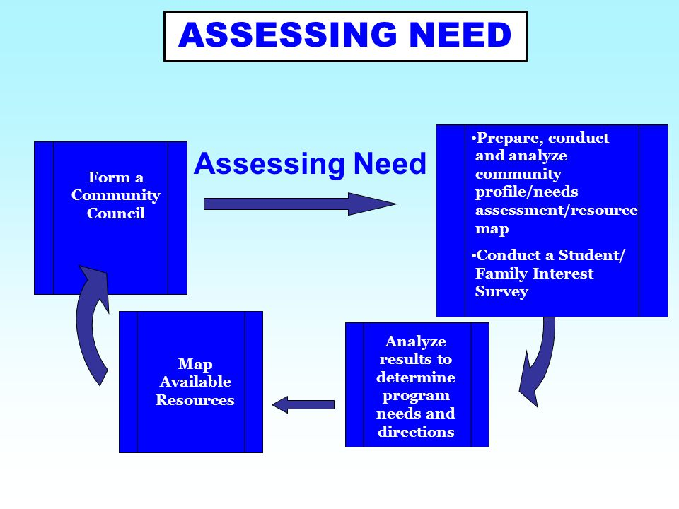 ASSESSING NEED Assessing Need