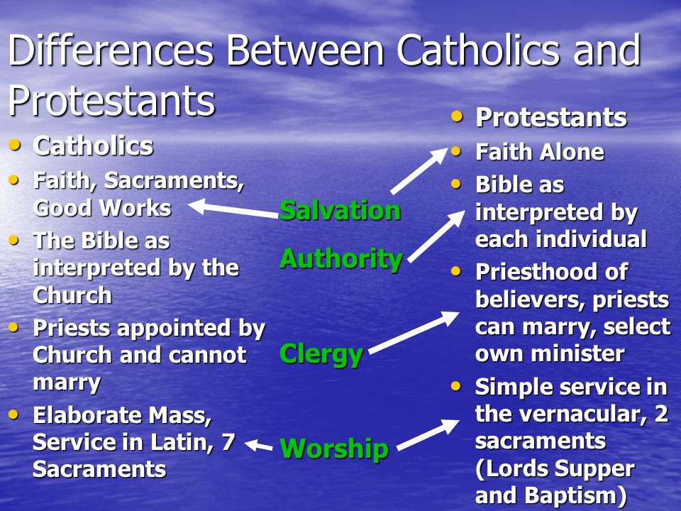 Differences Between Catholics and Protestants