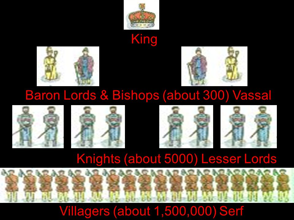 Baron Lords & Bishops (about 300) Vassal