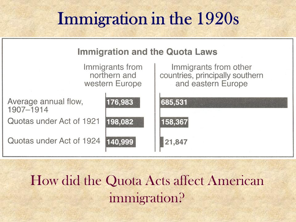 How did the Quota Acts affect American immigration