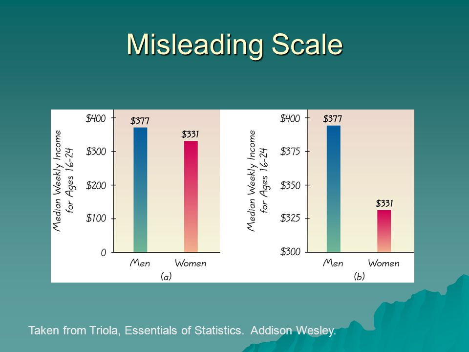 Misleading Scale Taken from Triola, Essentials of Statistics. Addison Wesley.