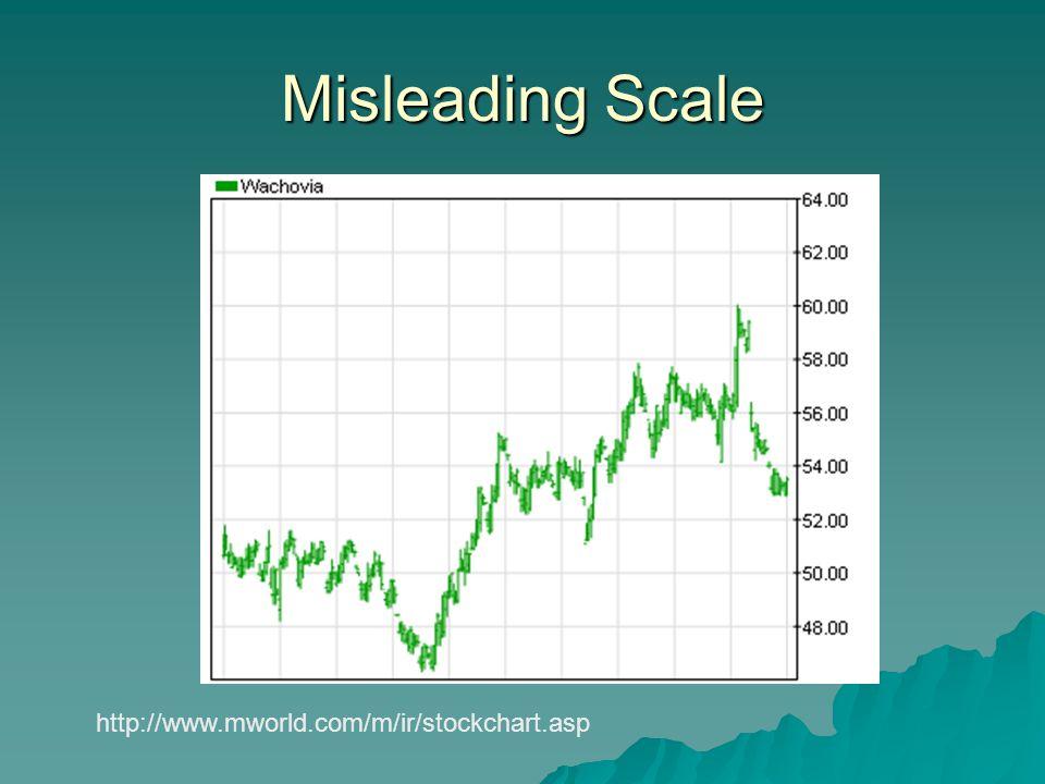 Misleading Scale http://www.mworld.com/m/ir/stockchart.asp