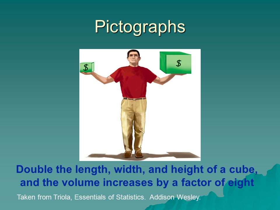 Pictographs Double the length, width, and height of a cube, and the volume increases by a factor of eight.