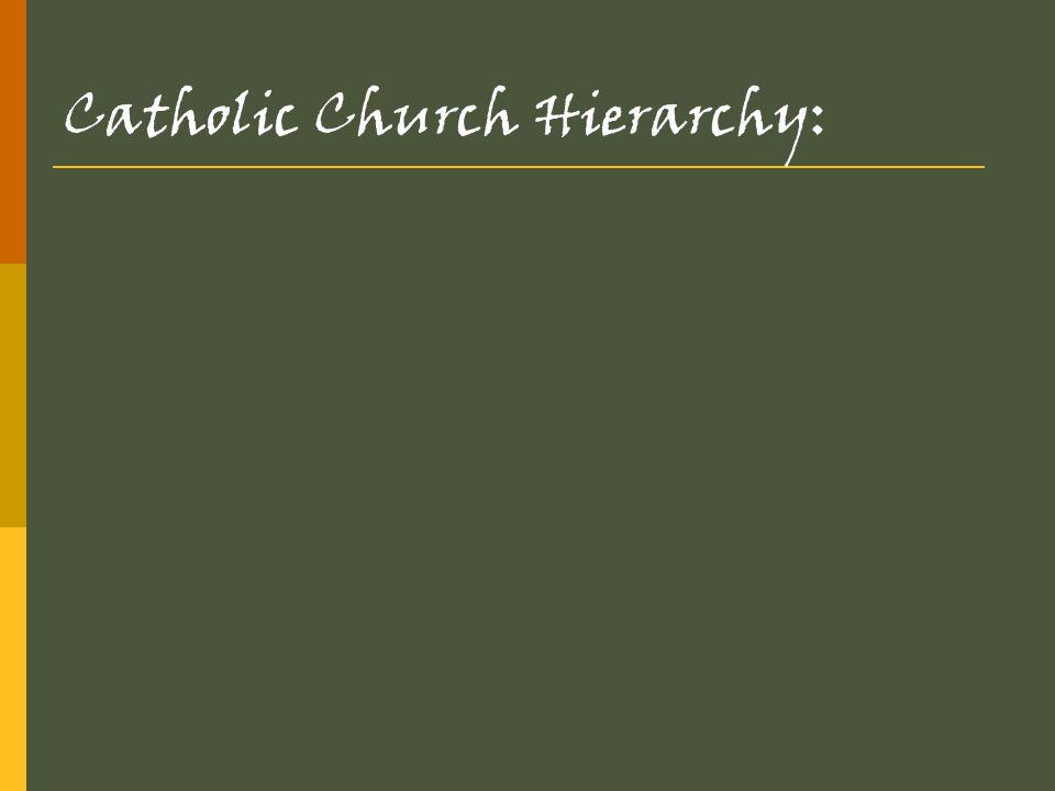 Catholic Church Hierarchy: