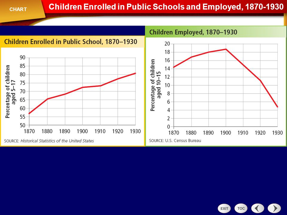 Chart: Children Enrolled in Public Schools and Employed 1870-1930