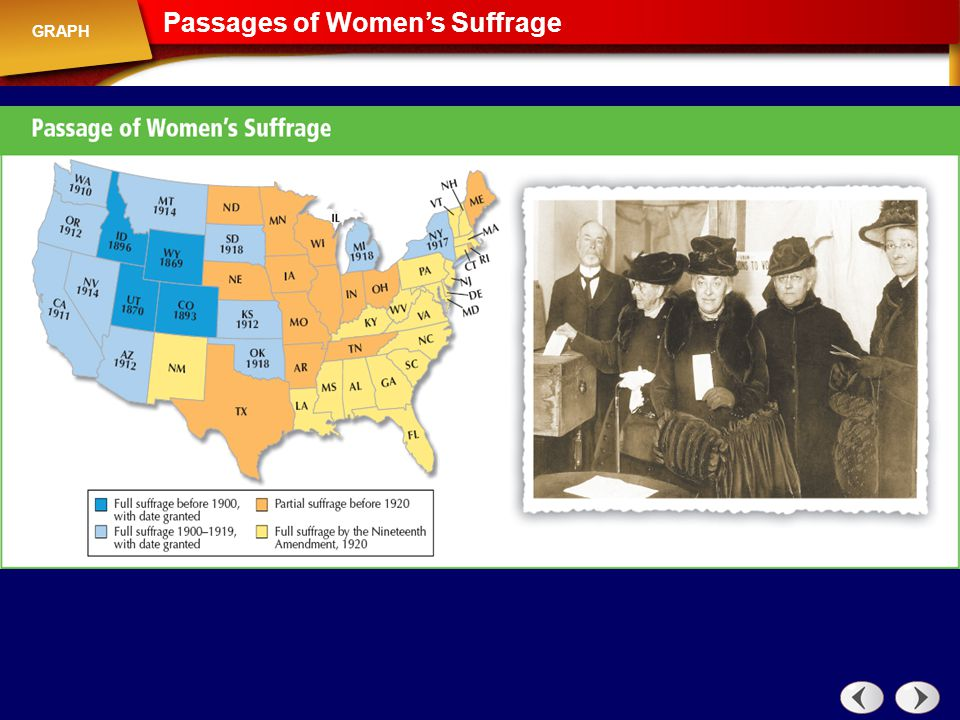 Graph: Passages of Women's Suffrage