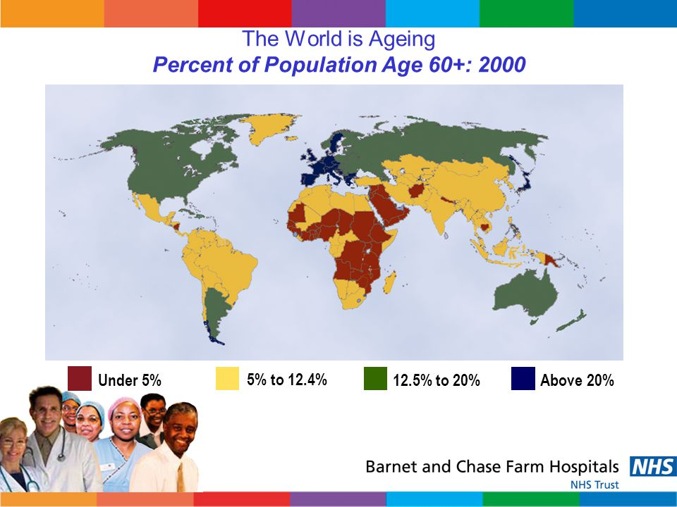 The World is Ageing Percent of Population Age 60+: 2000