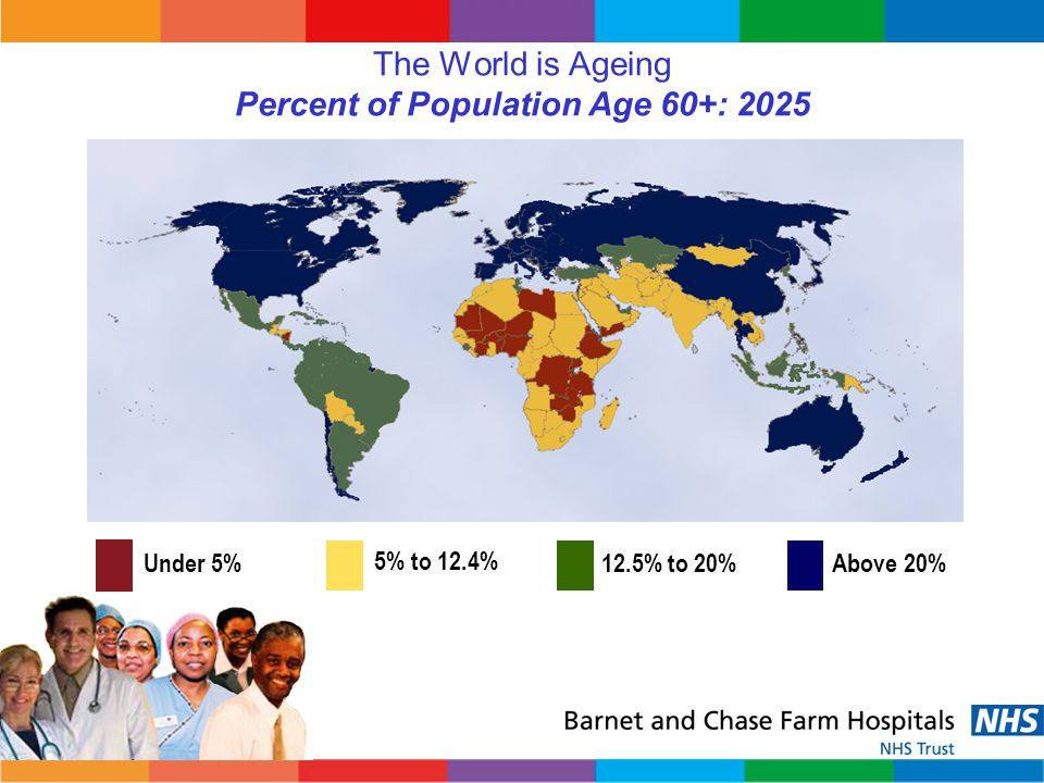 The World is Ageing Percent of Population Age 60+: 2025