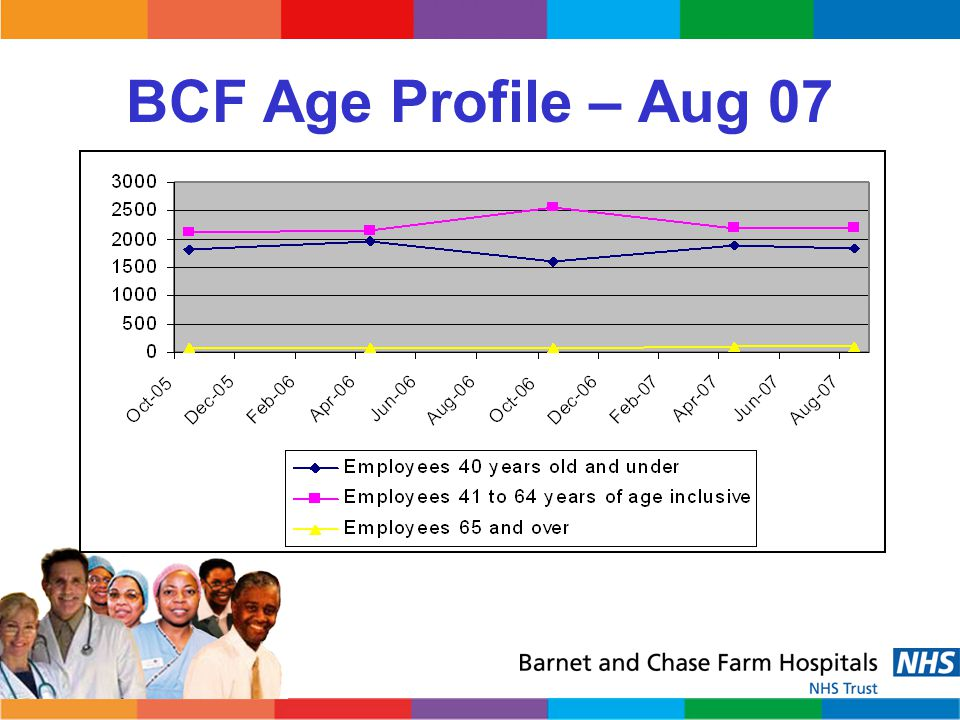 BCF Age Profile – Aug 07