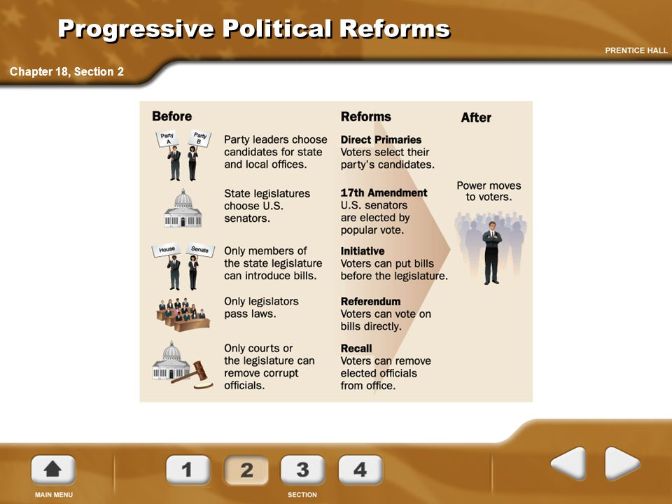 Progressive Political Reforms