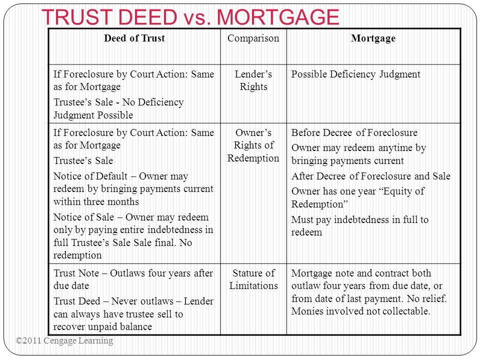 TRUST DEED vs. MORTGAGE Deed of Trust Comparison Mortgage