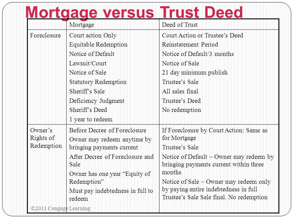 Mortgage versus Trust Deed