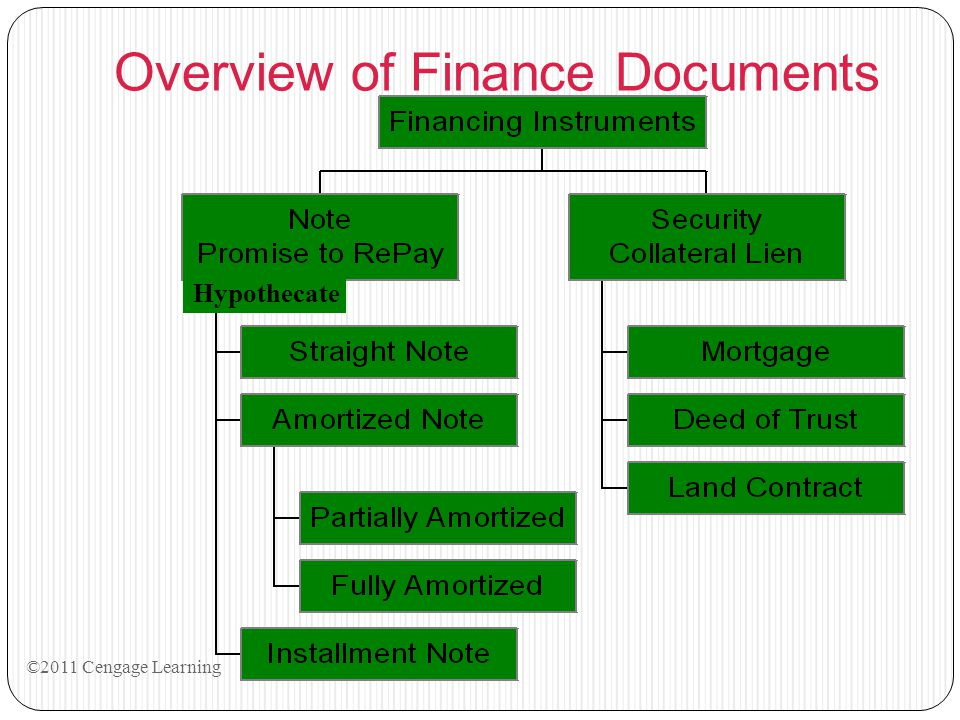 Overview of Finance Documents