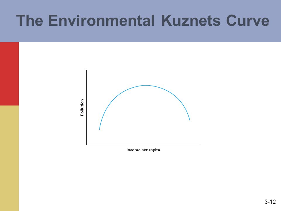 The Environmental Kuznets Curve