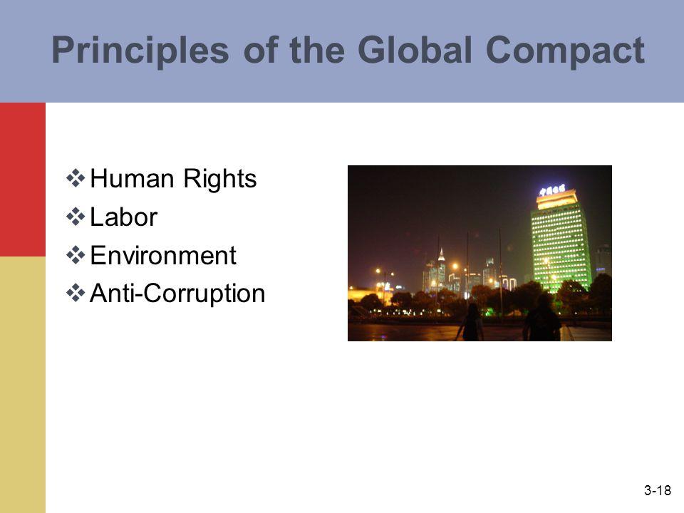 Principles of the Global Compact