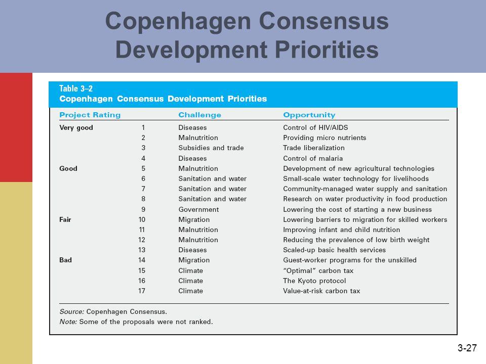Copenhagen Consensus Development Priorities