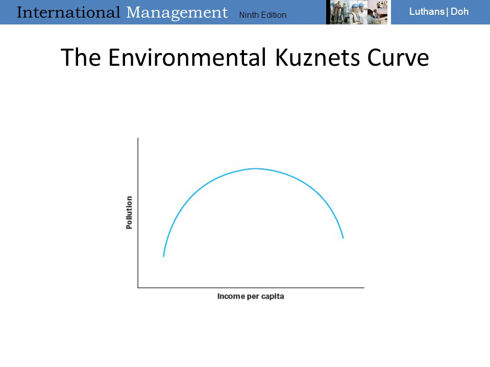 The Environmental Kuznets Curve