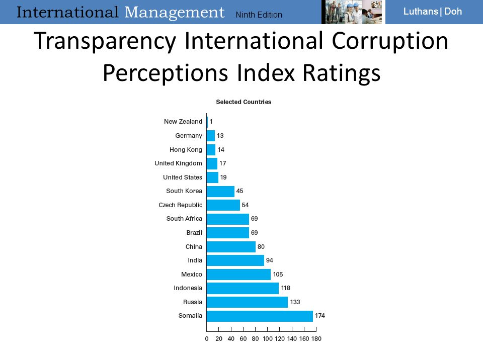 Transparency International Corruption Perceptions Index Ratings