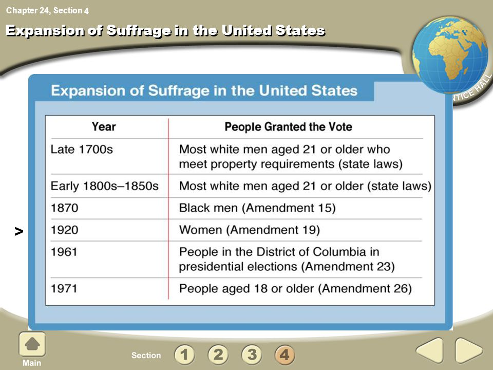 Expansion of Suffrage in the United States