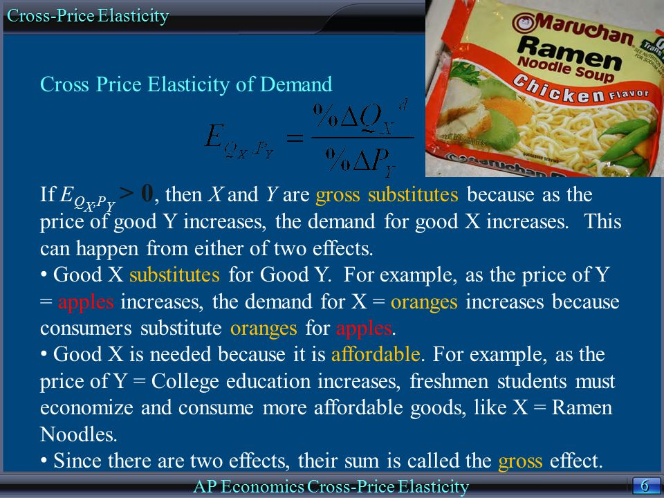 AP Economics Cross-Price Elasticity