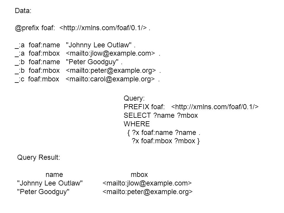 Data: @prefix foaf: <http://xmlns.com/foaf/0.1/> . _:a foaf:name Johnny Lee Outlaw . _:a foaf:mbox <mailto:jlow@example.com> .
