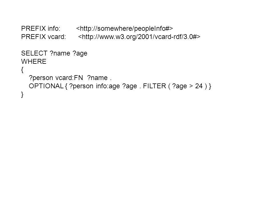 PREFIX info: <http://somewhere/peopleInfo#>