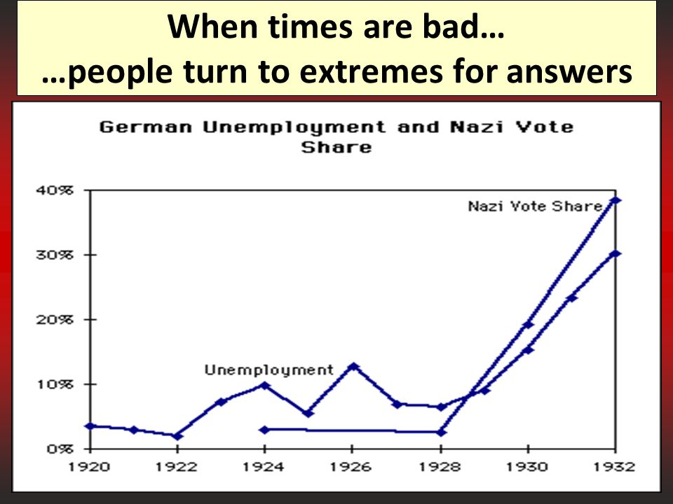 When times are bad… …people turn to extremes for answers