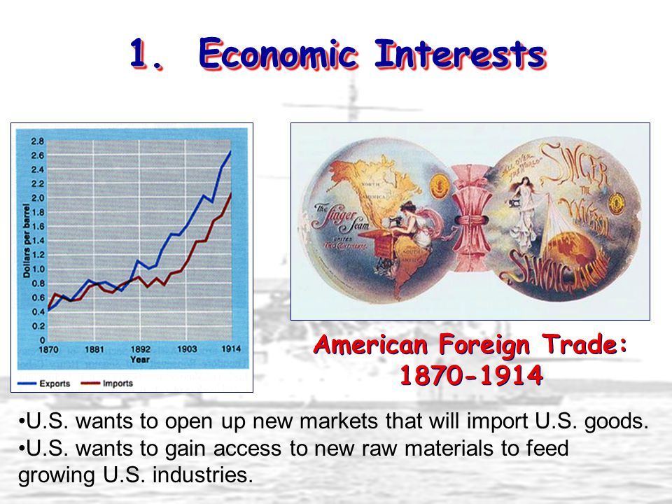 American Foreign Trade: 1870-1914