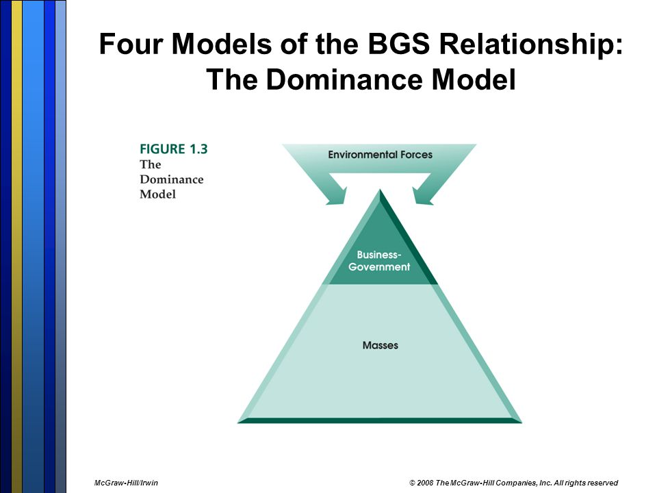 Four Models of the BGS Relationship: The Dominance Model