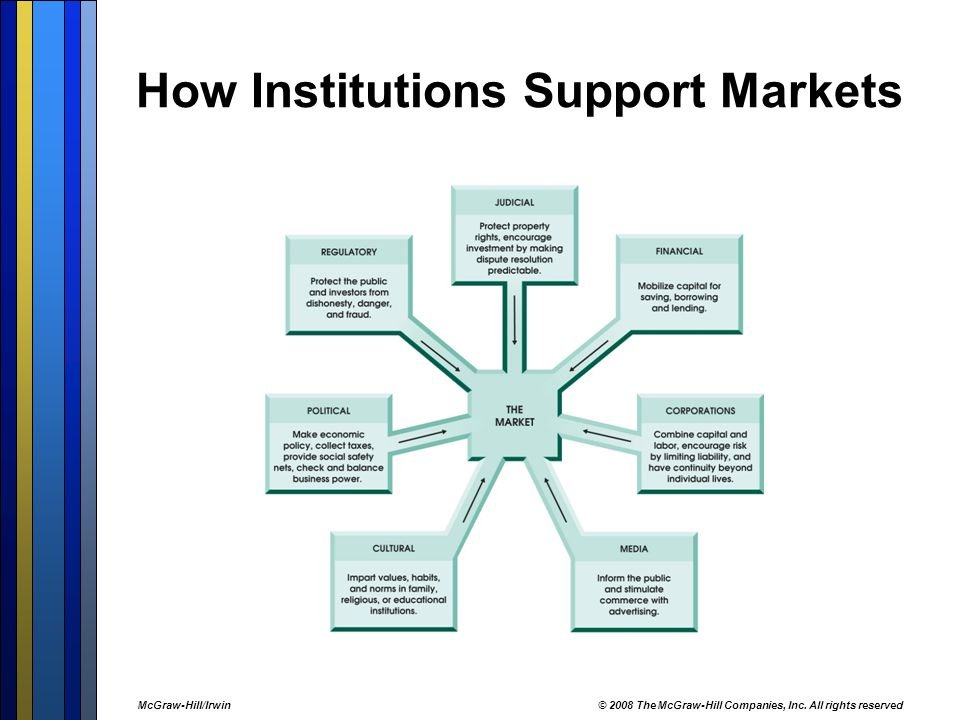 How Institutions Support Markets
