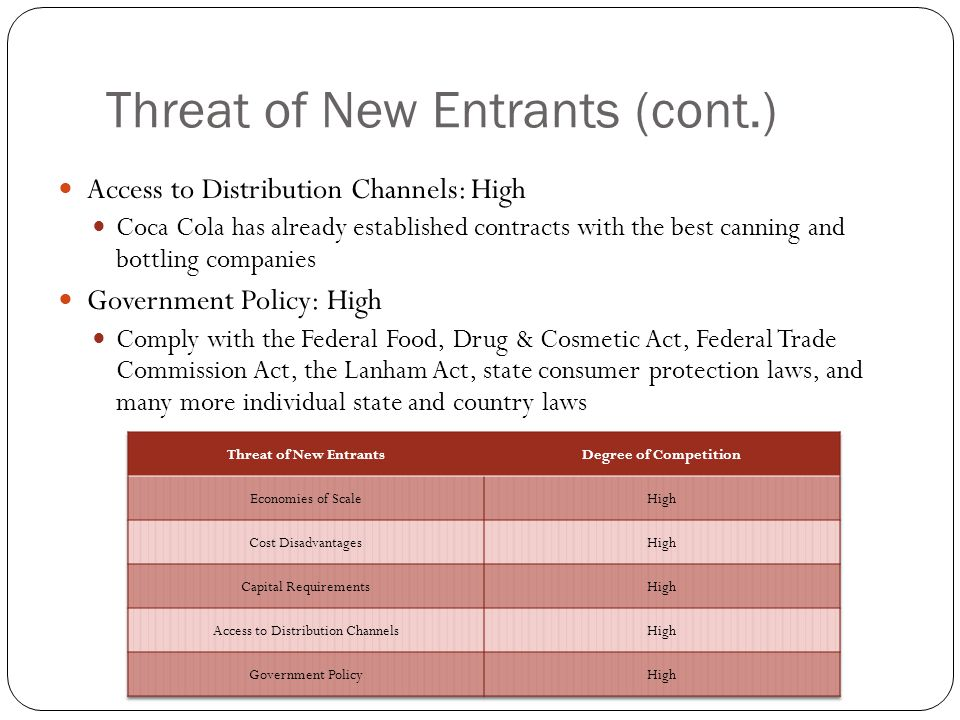 Threat of New Entrants (cont.)