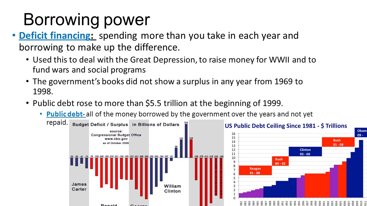Borrowing power Deficit financing: spending more than you take in each year and borrowing to make up the difference.
