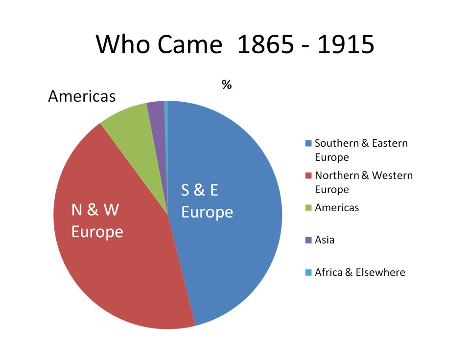 Who Came 1865 - 1915