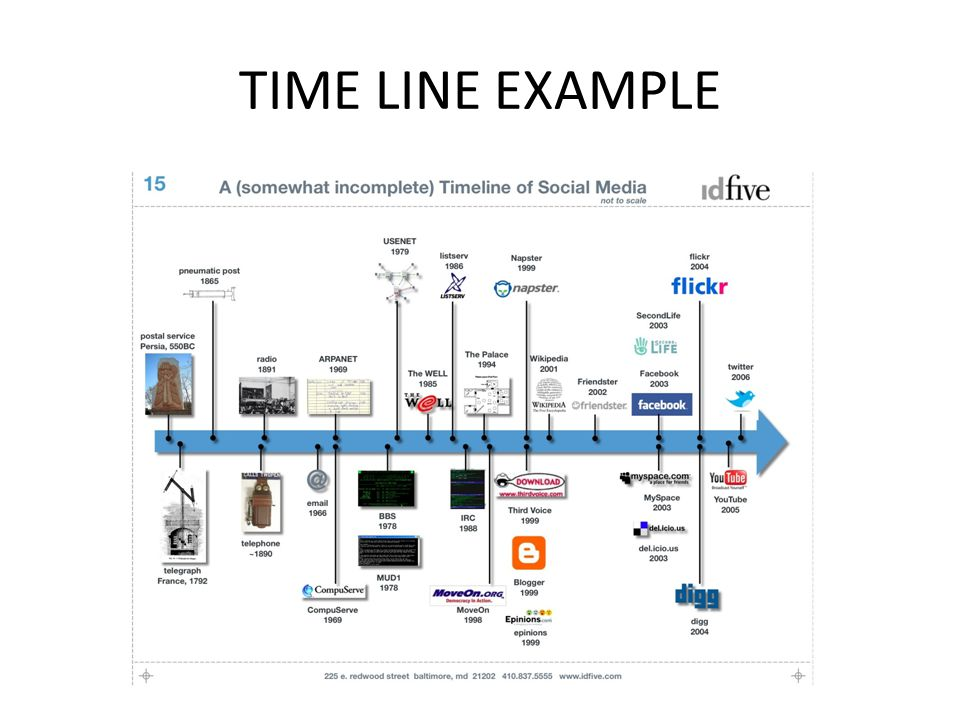 TIME LINE EXAMPLE