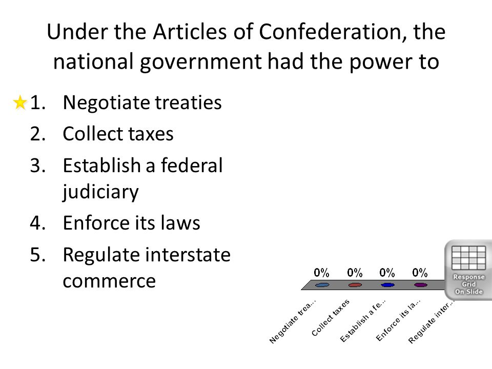 Under the Articles of Confederation, the national government had the power to