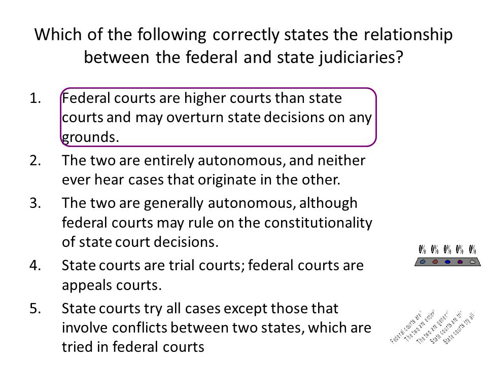 Which of the following correctly states the relationship between the federal and state judiciaries