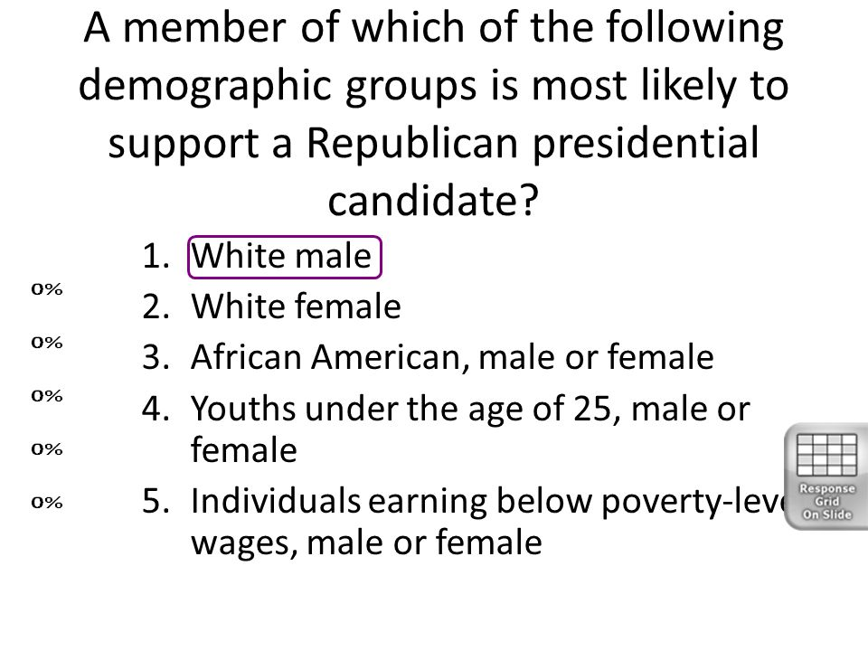 A member of which of the following demographic groups is most likely to support a Republican presidential candidate