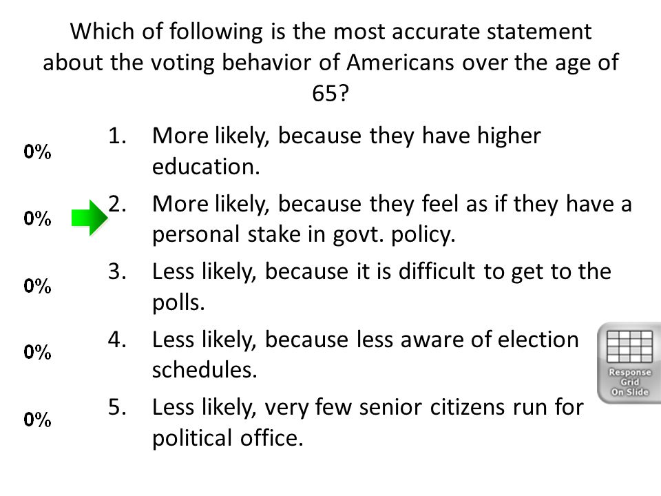 Which of following is the most accurate statement about the voting behavior of Americans over the age of 65