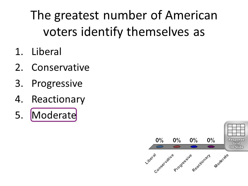 The greatest number of American voters identify themselves as