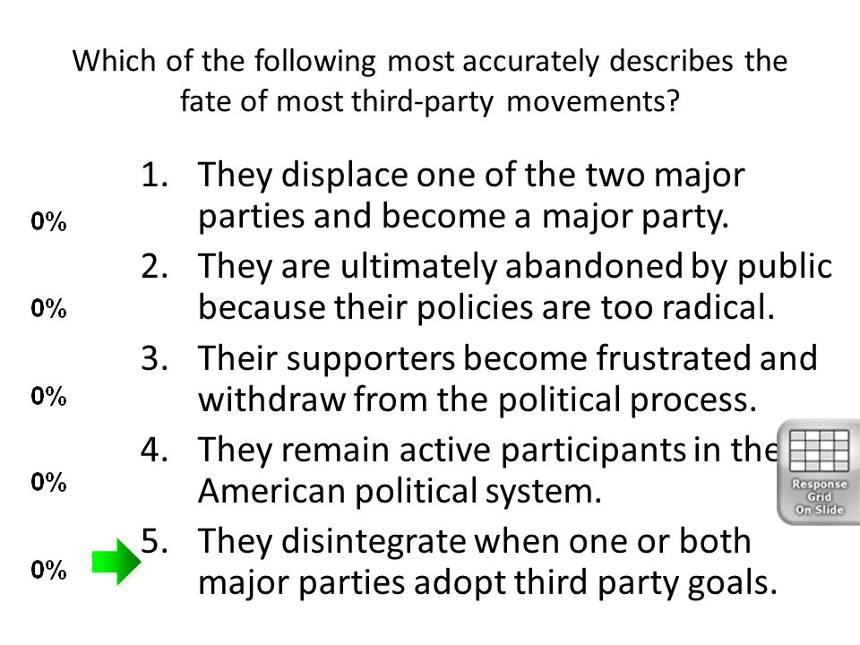 They displace one of the two major parties and become a major party.