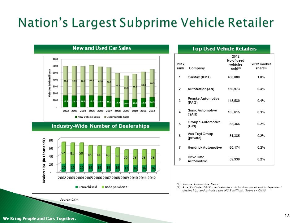 Nation's Largest Subprime Vehicle Retailer