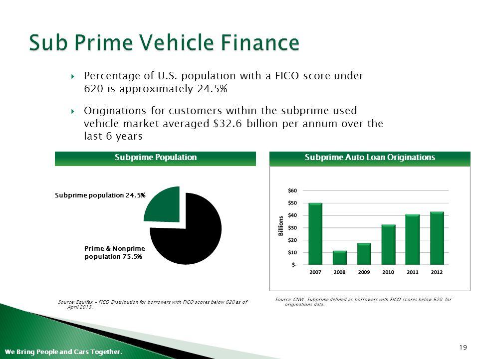 Sub Prime Vehicle Finance