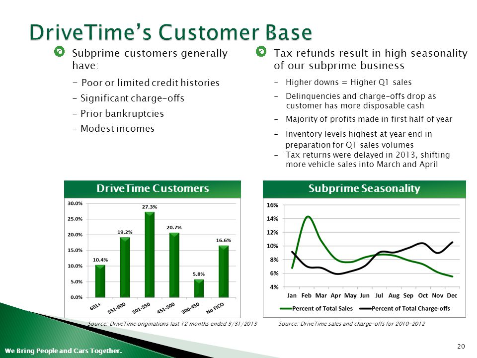DriveTime's Customer Base