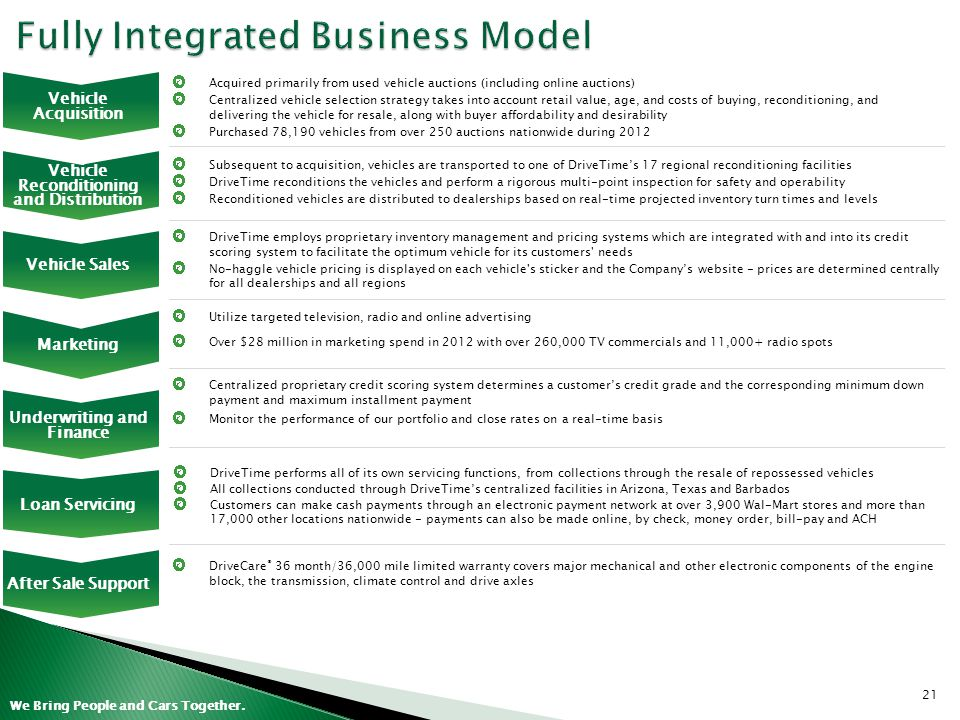 Fully Integrated Business Model