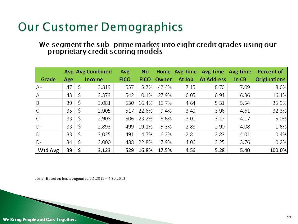 Our Customer Demographics